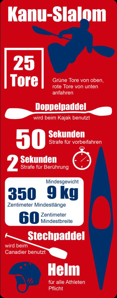 Infografik Kanuslalom
