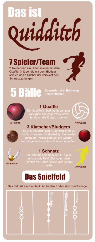 Infografik Quidditch