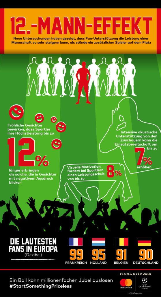 Infografik 12. Mann-Effekt