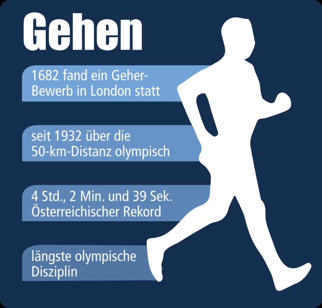 Infografik Gehen