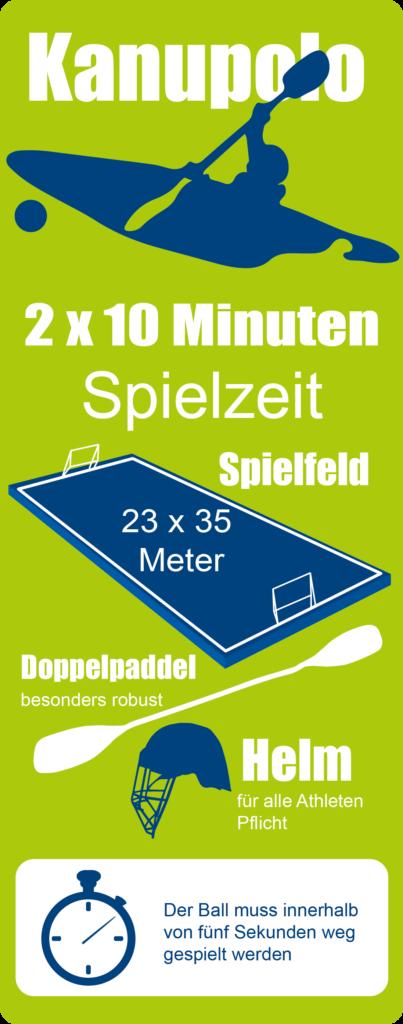 Infografik Kanupolo